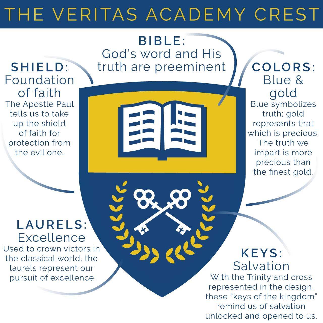Veritas-Crest-2021-elements-explain